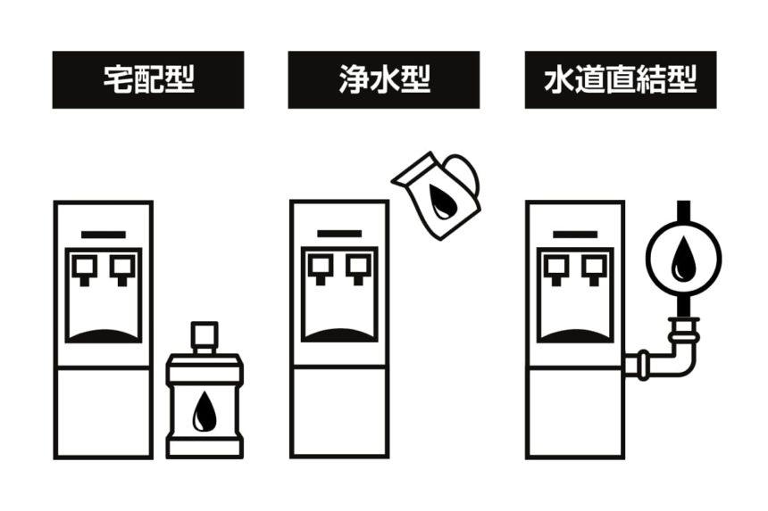 3種類のウォーターサーバー|宅配型・水道直結型・浄水型の違い