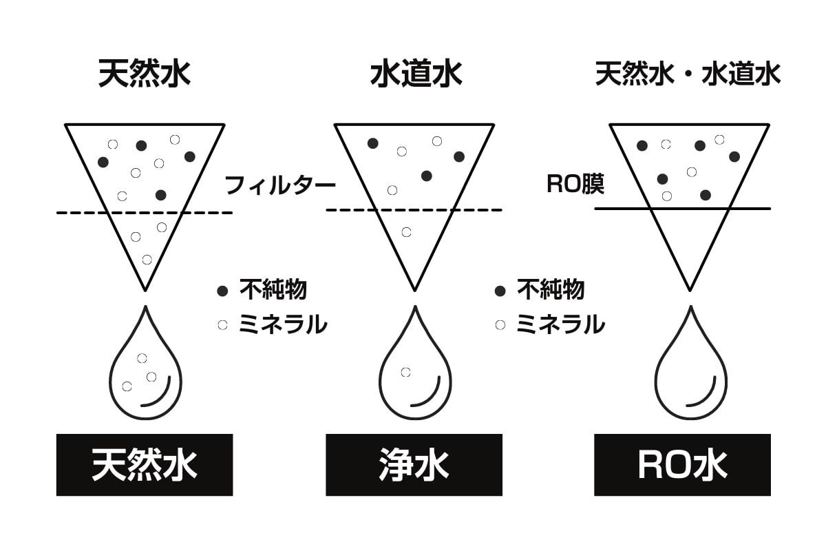 ウォーターサーバーの水の種類